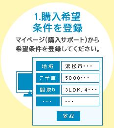 1.購入希望条件を登録:マイページ(購入サポート)から希望条件を登録してください。